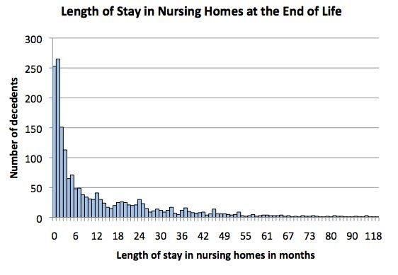 Length of Stay in Nursing Homes